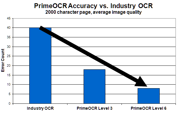PrimeOCR Accuracy vs. Industry OCR